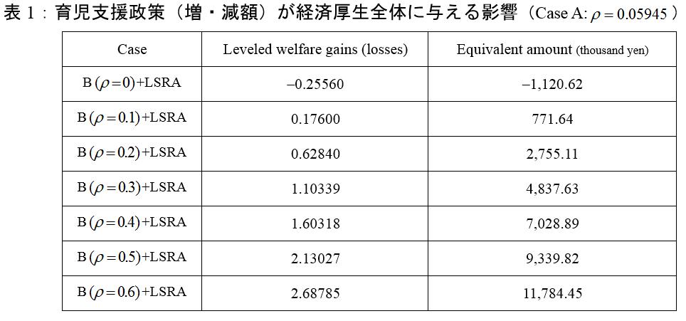 表1:育児支援政策(増・減額)が経済厚生全体に与える影響
