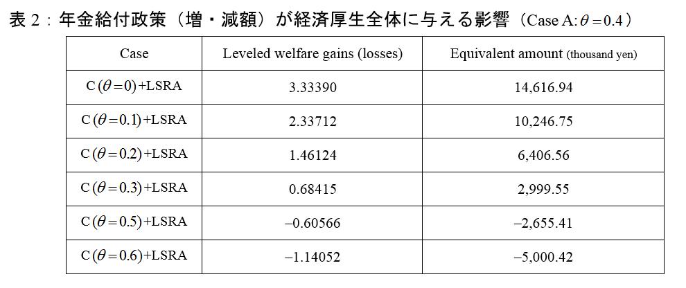 表2:年金給付政策(増・減額)が経済厚生全体に与える影響