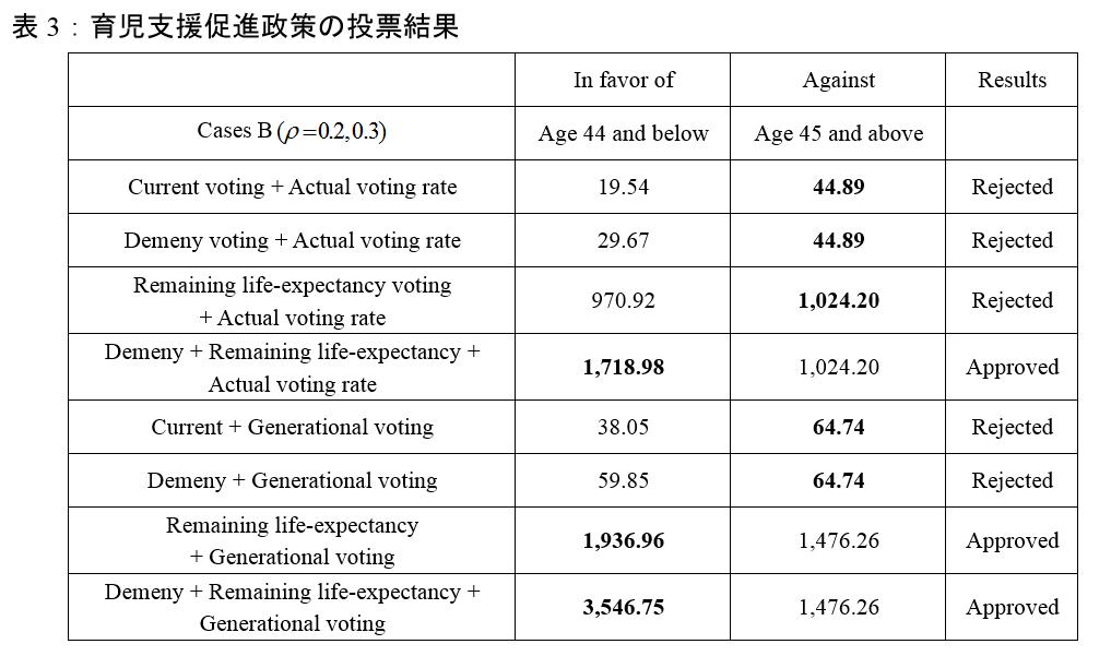 表3:育児支援促進政策の投票結果
