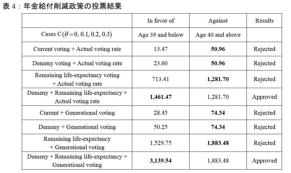 表4:年金給付削減政策の投票結果